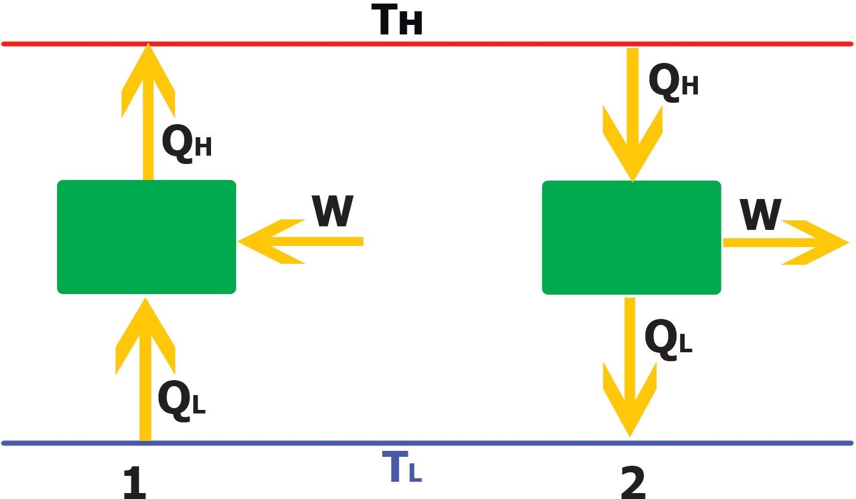 схема теплового насоса и теплового двигателя