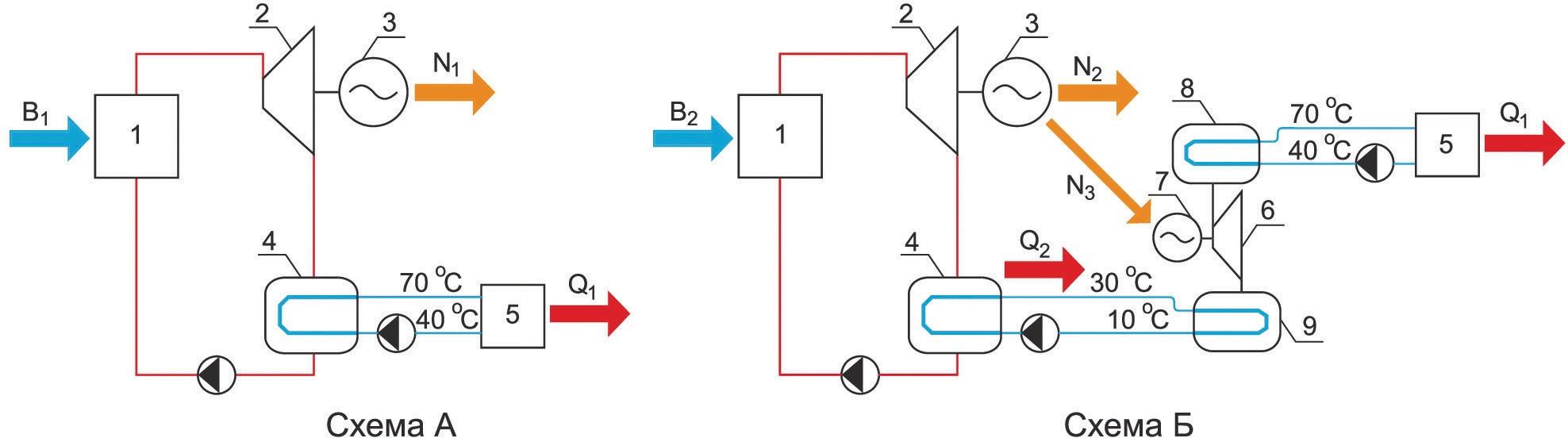 схемы энергообеспечения от ТЭЦ