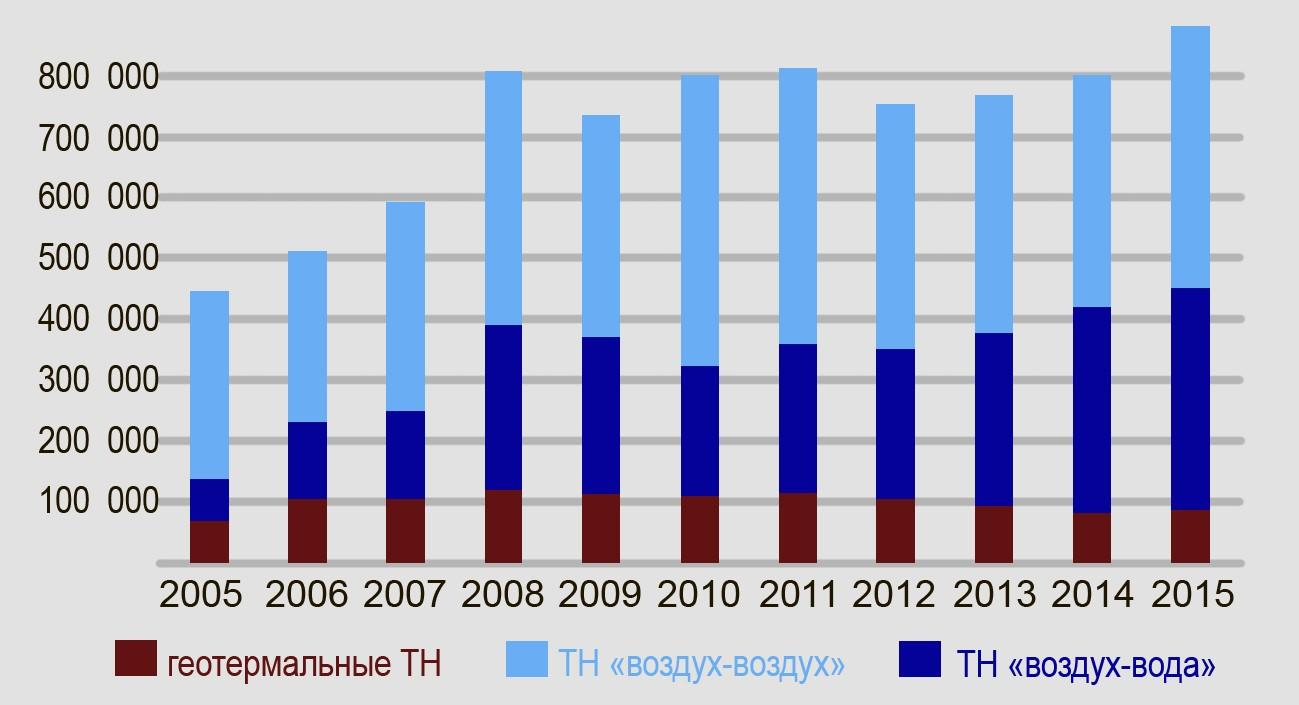 статистика продаж тепловых насосов с указанием долей продаж по типам оборудования