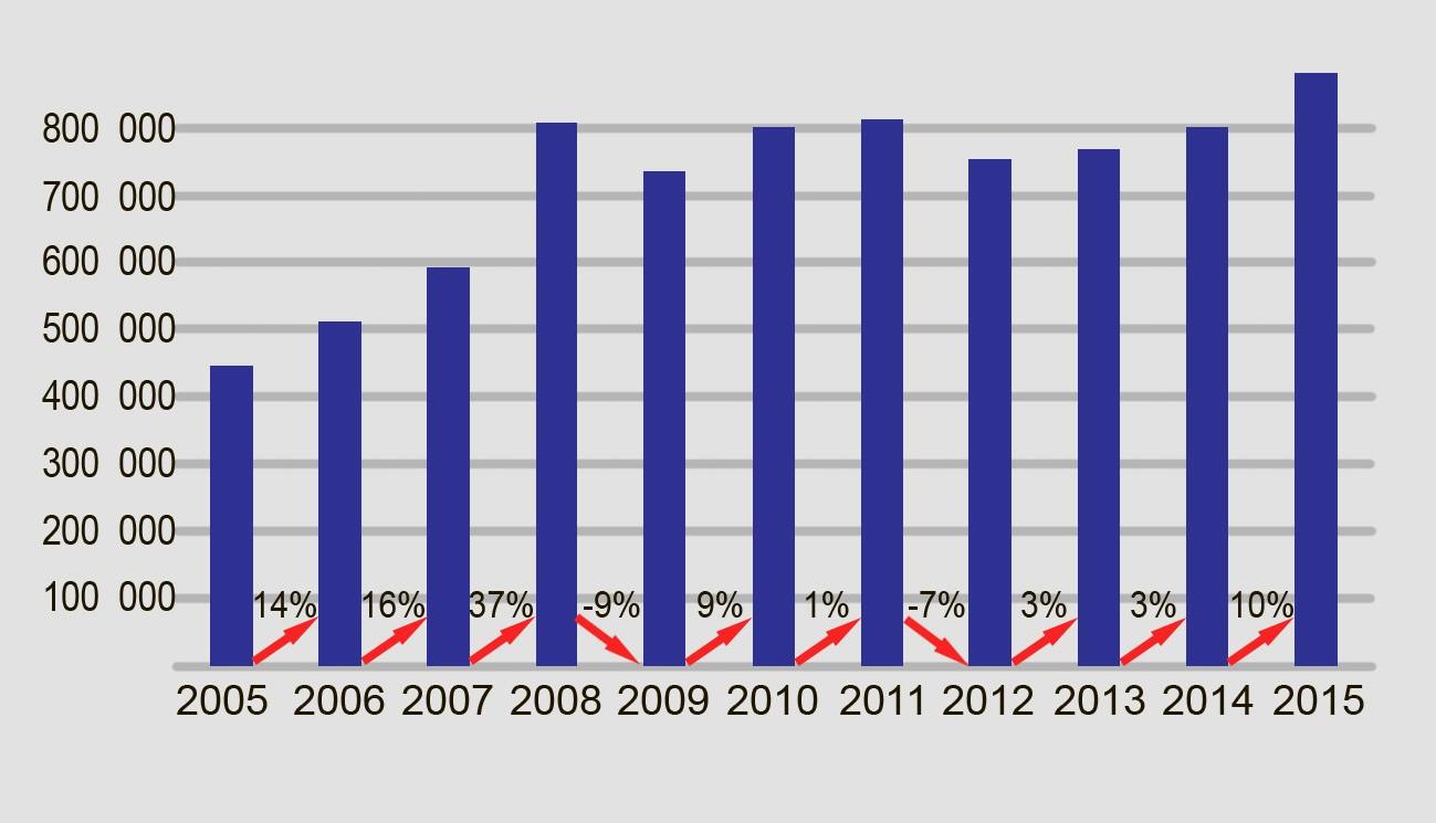 статистика продаж тепловых насосов в европе