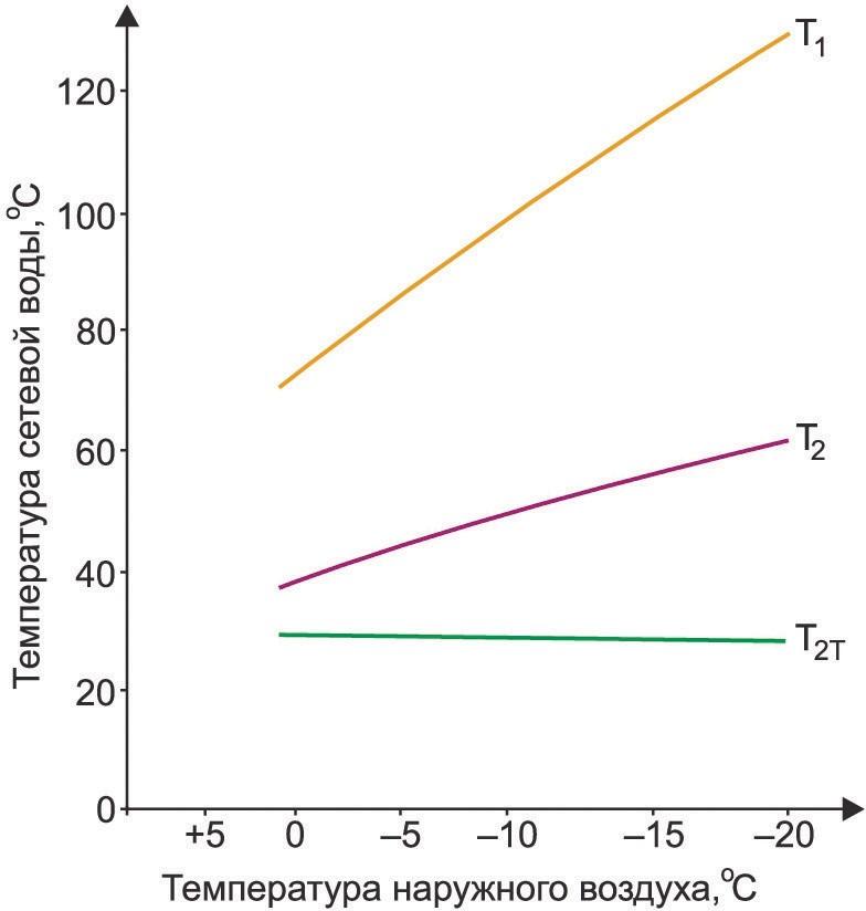 Типовой температурный график сетевой воды