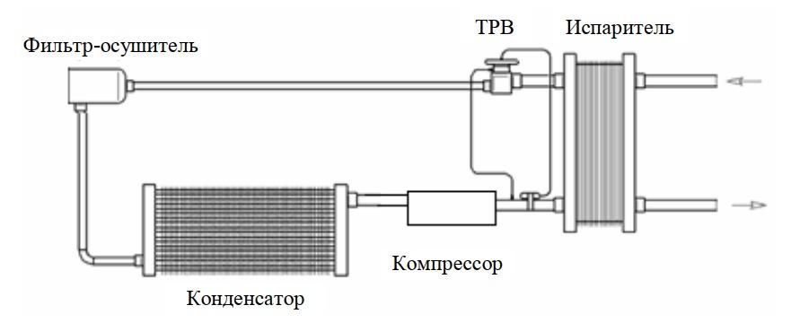 Установка ТРВ с внешним выравниванием в холодильном контуре