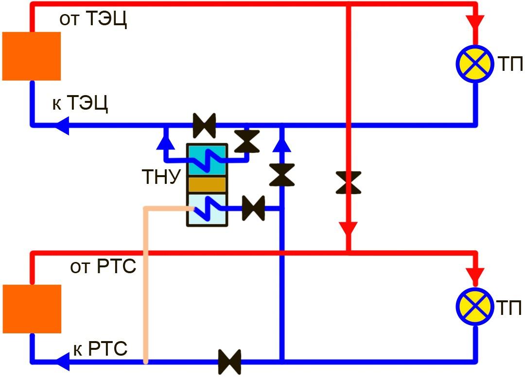 Вариант подключения ТНУ к системе теплоснабжения с использованием перемычек между теплосетями ТЭЦ и РТс