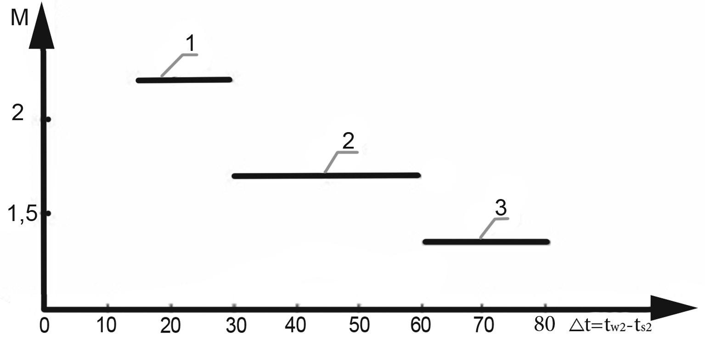 Зависимость коэффициента трансформации М АБТН от перепада температур