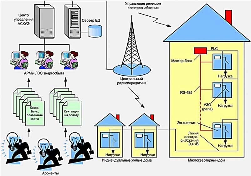 АСКУЭ жилищно-коммунального сектора