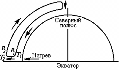 Атмосферная циркуляция воздуха от экватора к северному полюсу
