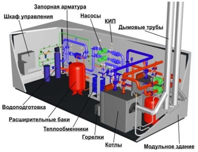 Блочно-модульная котельная - конструкция
