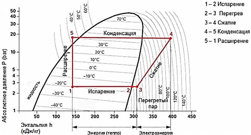 Диаграмма Р-h теплового насоса