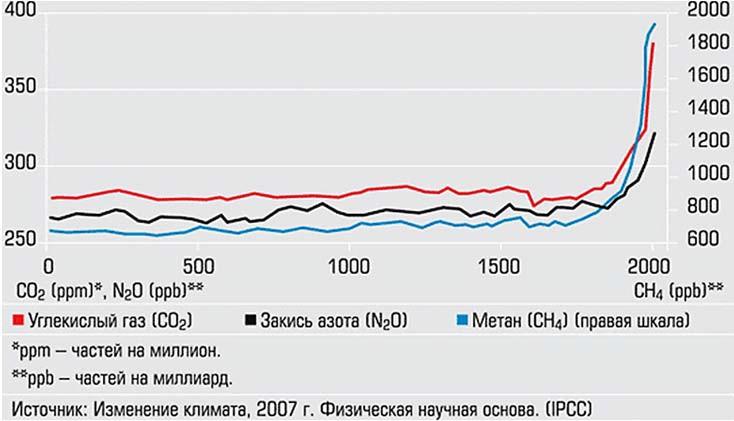 Динамика изменения концентрации парниковых газов