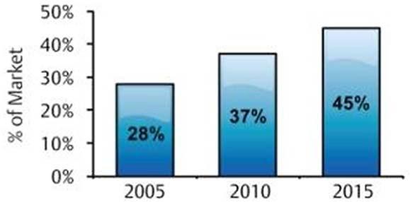 Доля тепловых насосов на рынке систем теплоснабжения в Северной Америке