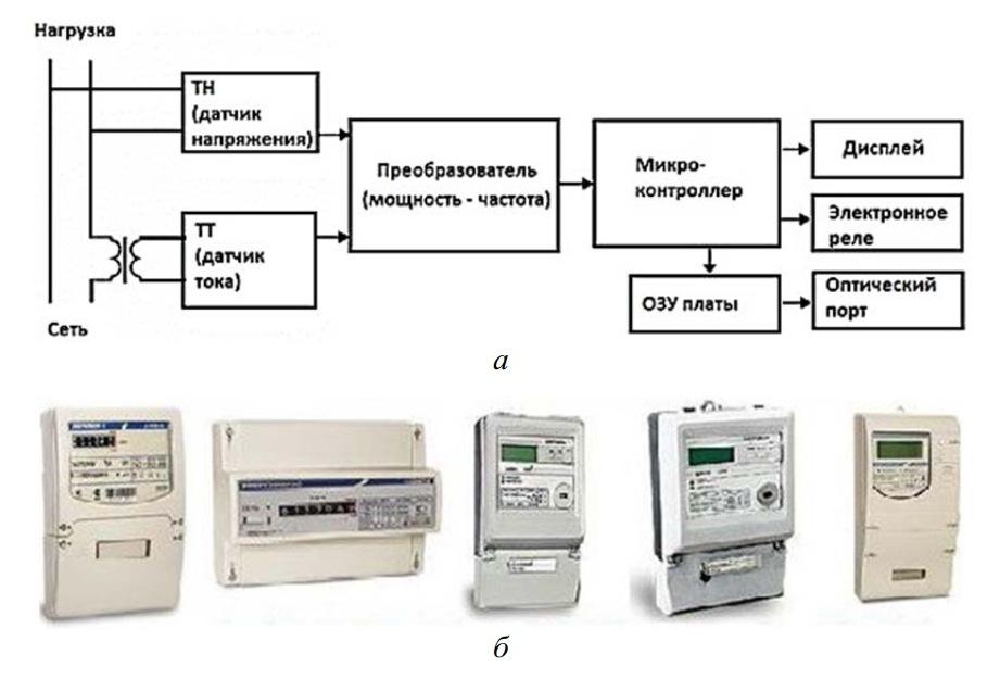 электронные счетчики электроэнергии