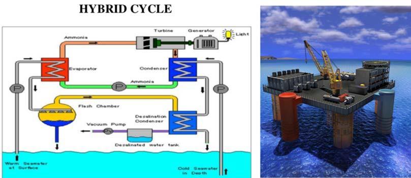 электростанция ОТЕС с гибридным циклом