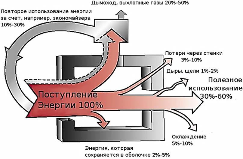 энергетические потоки предприятия