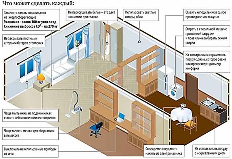 Энергосбережение в жилом секторе