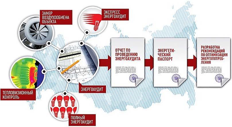 Этапы энергетического аудита предприятия