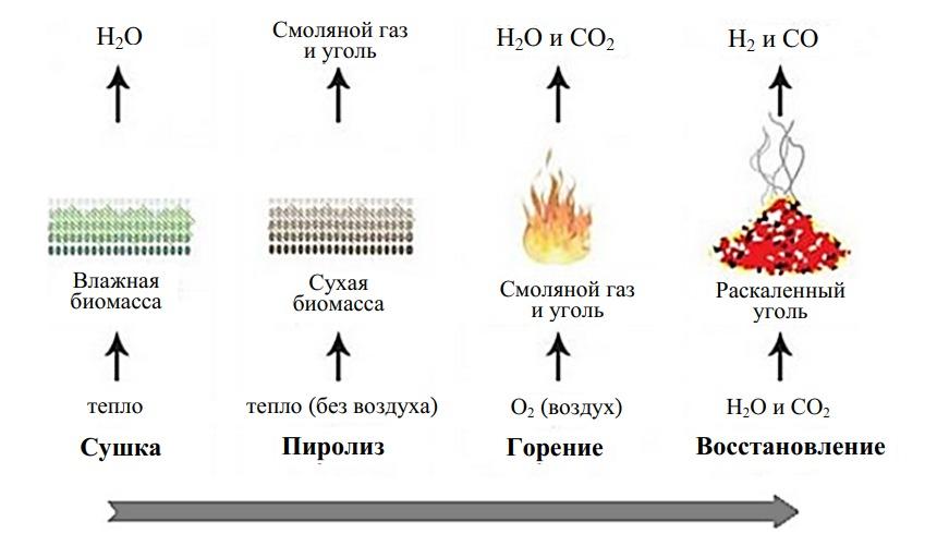 Этапы газогенераторного цикла