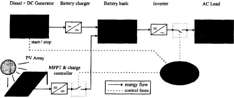Гибридная система с последовательным соединением