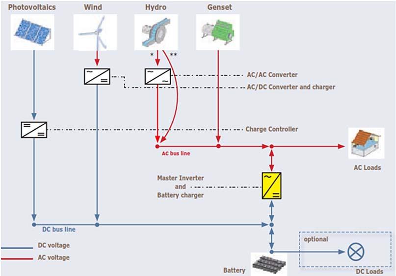Гибридная система с шиной переменного тока (АC)