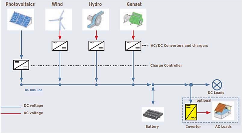 Гибридная система с шиной постоянного тока (DC)