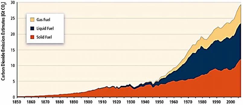 Глобальные выбросы CO2 от сжигания ископаемого топлива
