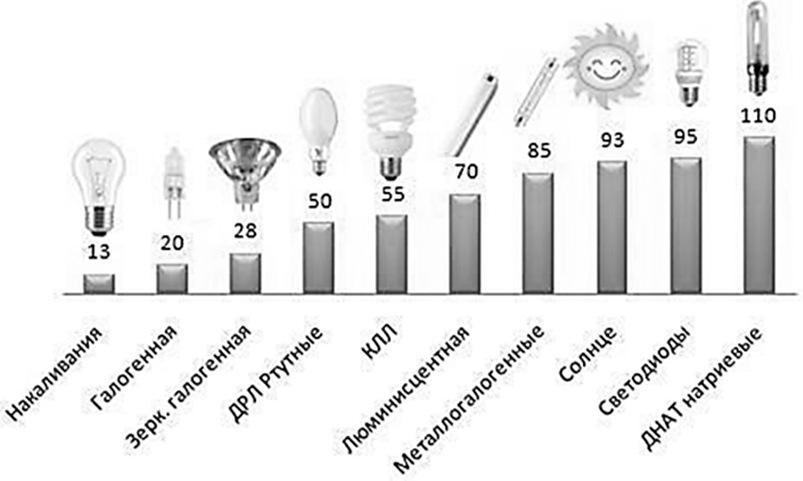 характеристика источников света
