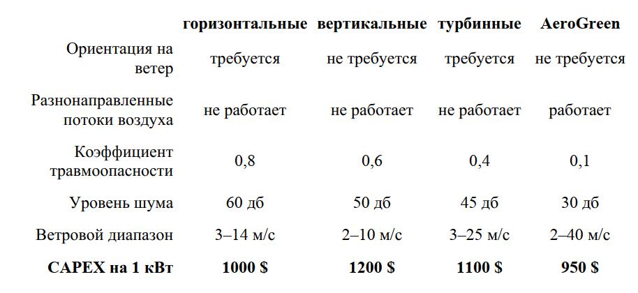 характеристики ветротурбин