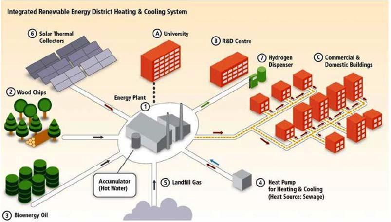 Интеграция ВИЭ в системы отопления и кондиционирования