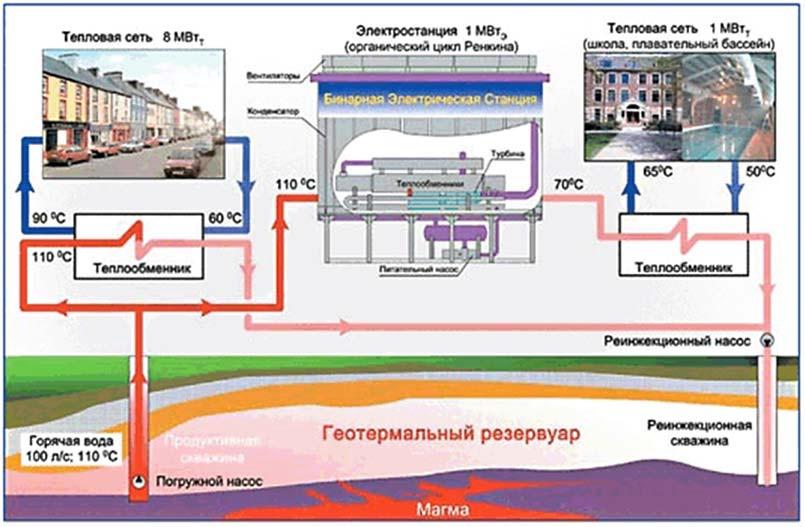использование блочной бинарной ГеоТЭС для выработки тепловой и электрической энергии