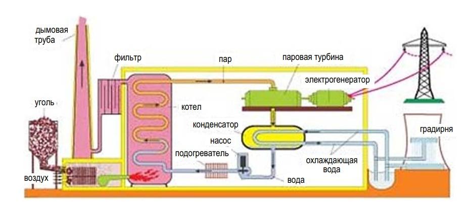 Использование дымовых газов для дополнительного нагрева воды в паротурбинных установках