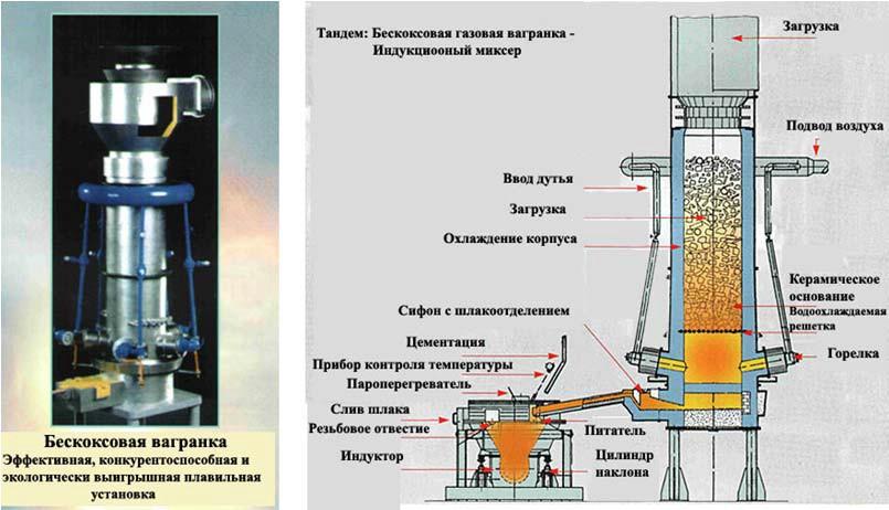 Использования теплоты отходящих газов вагранок