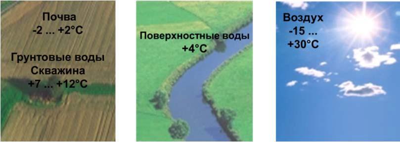 Источники низкопотенциальной энергии для тепловых насосов