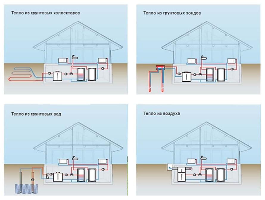 Классификация тепловых насосов в зависимости от источника ввода и вывода энергии