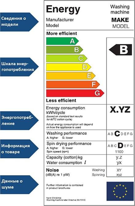 Классы энергоэффективности бытовых электроприборов