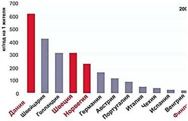 Количество сжигаемых отходов на душу населения