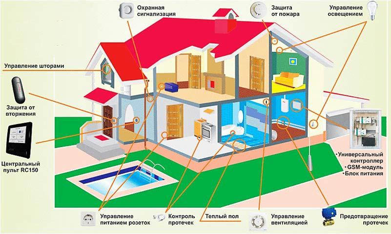 Концепция «умного дома»