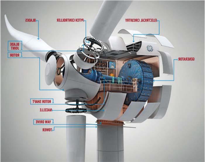Конструкция безредукторного генератора и общий вид ВЭУ фирмы Enercon