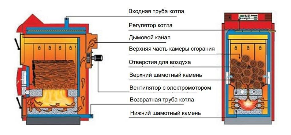 Конструкция газогенераторного котла