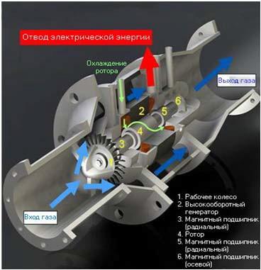 Конструкция турбодетандерной установки