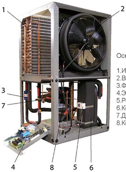 Конструкция воздушного теплового насоса