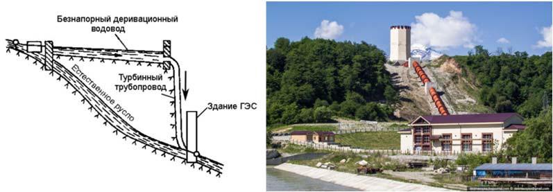 малые деривационные ГЭС
