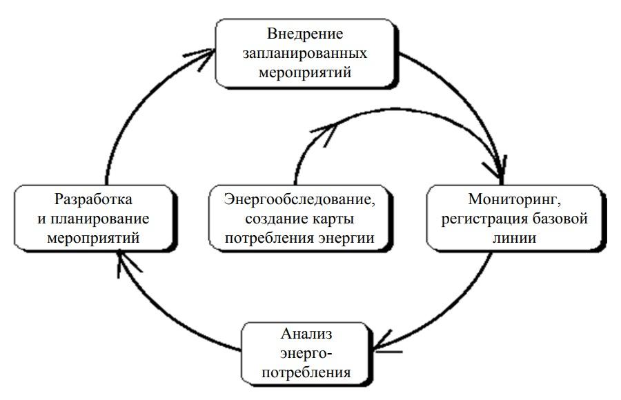 Мероприятия энергетического менеджмента на предприятии