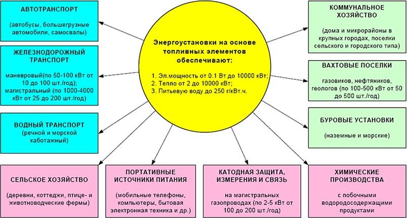 Области применения энергоустановок на основе топливных элементов