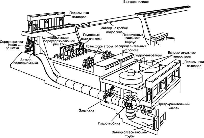 Оборудование ГЭС