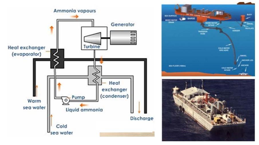 оборудование технологии ОТЕС с закрытым циклом