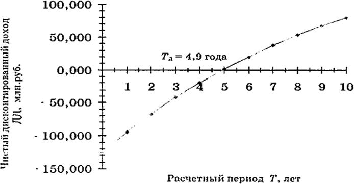 Определение динамического срока окупаемости графическим методом