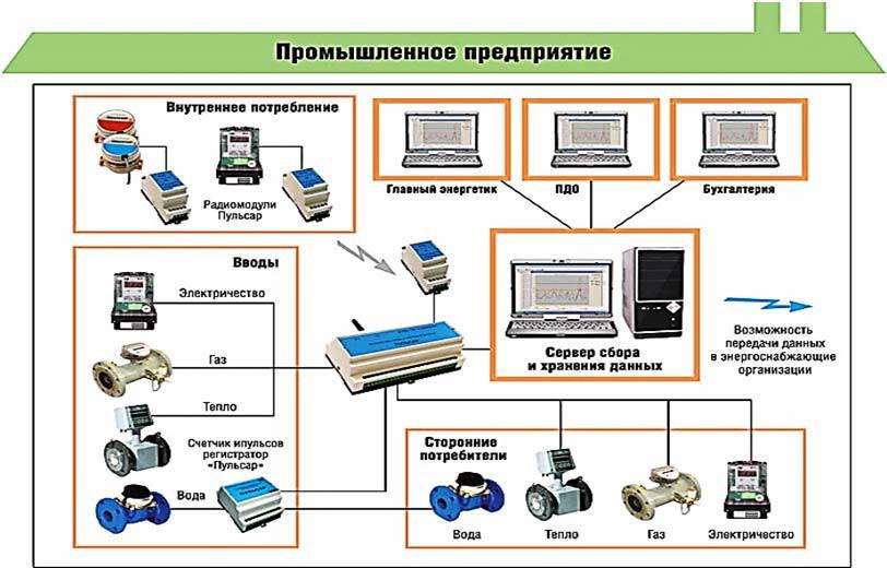 Организационная структура АСКУЭ предприятий