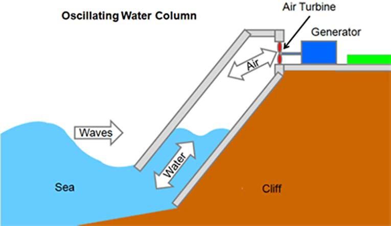 Осциллирующая водяная колонна, OWC