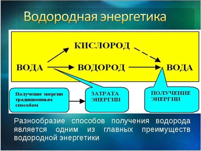 Особенности водородной энергетики