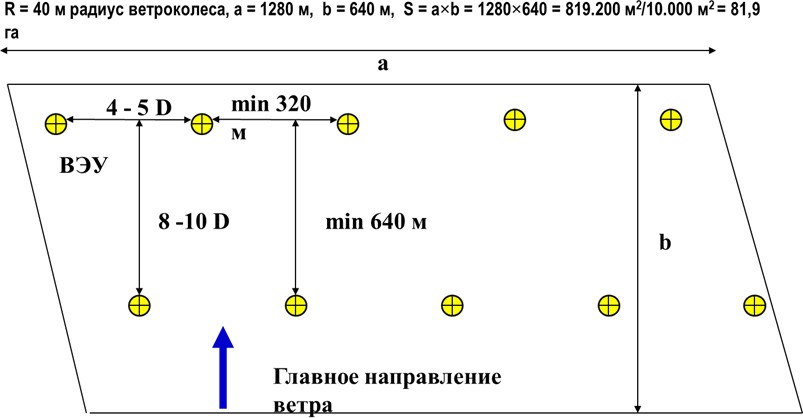 План размещения ВЭУ типа «NORDEX N-80/2500»