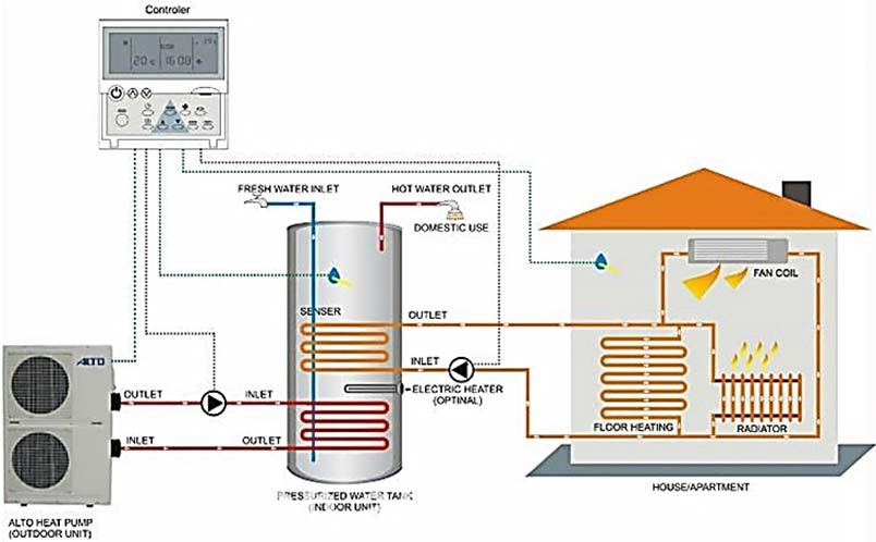 Подключение теплового насоса к системе отопления и горячего водоснабжения